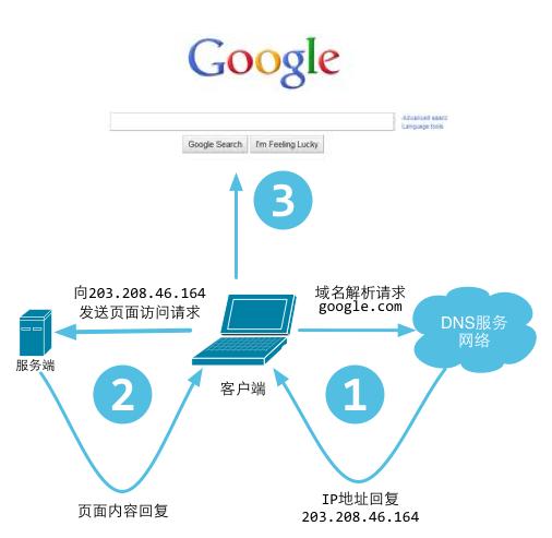 DNS解析图.png