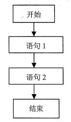 JavaScript基础9:流程结构之if条件判断和switch多分支语句